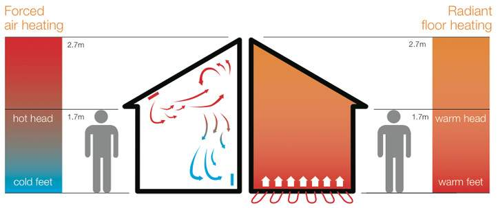 Best Underfloor Heating Hydronic Electric