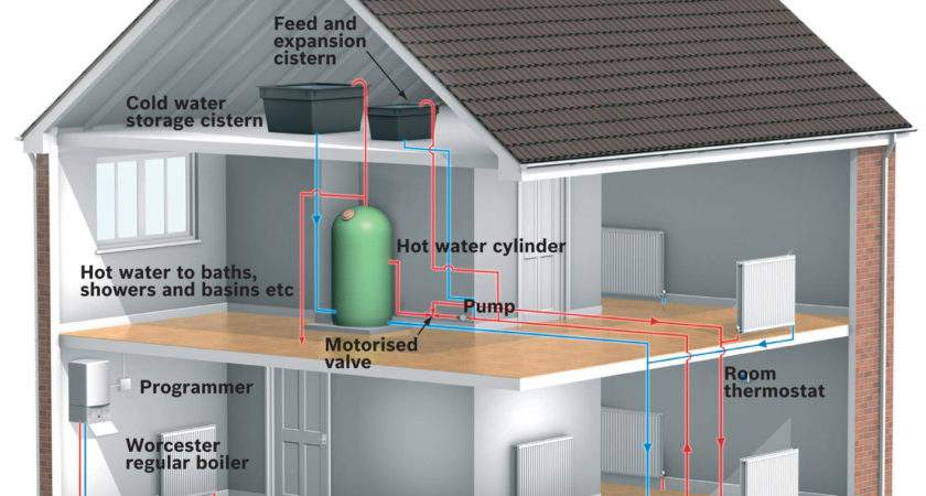 Central Heating Systems New Boilers Nick Ellawaynick