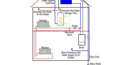 Does Central Heating Work Home Types