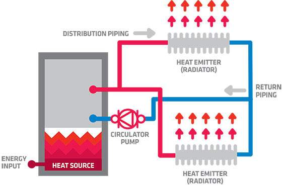 Does Hydronic Heating Work Equipment