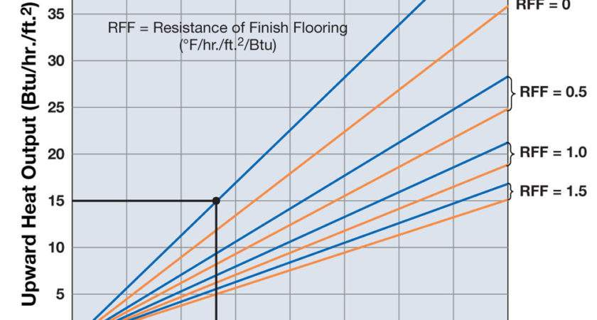 Electric Water Underfloor Heating Running Costs