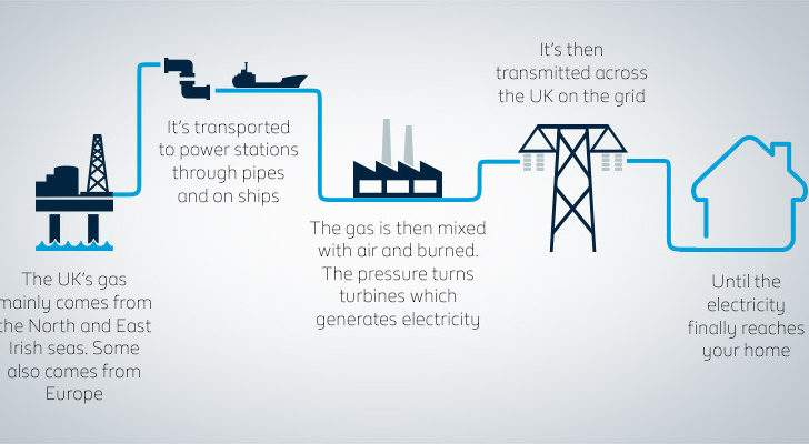 Fuel Thought Does Energy Get Your Home