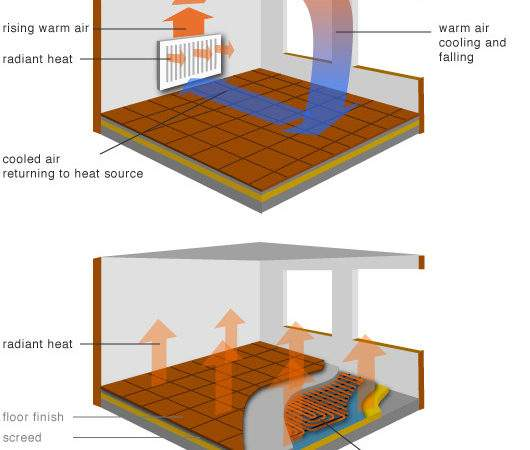 Greenspec Housing Retrofit Radiator Underfloor Heating