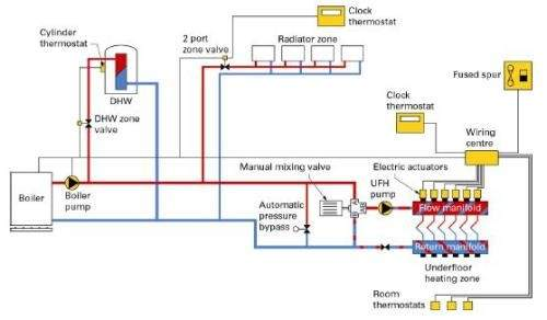 Hydronic Central Heating Works