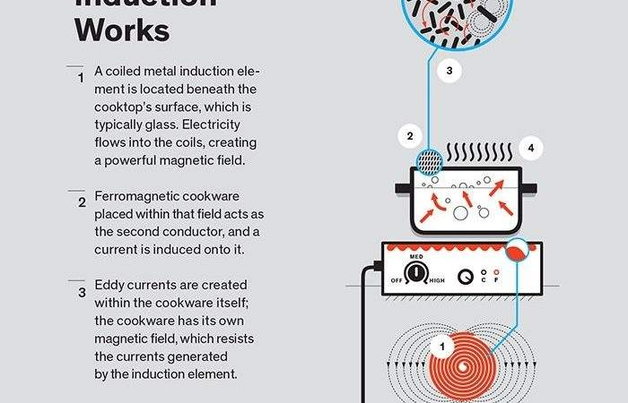 Induction Cooking Works Dwell