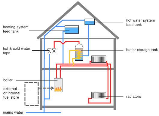 Solid Fuel Central Heating System Top Questions