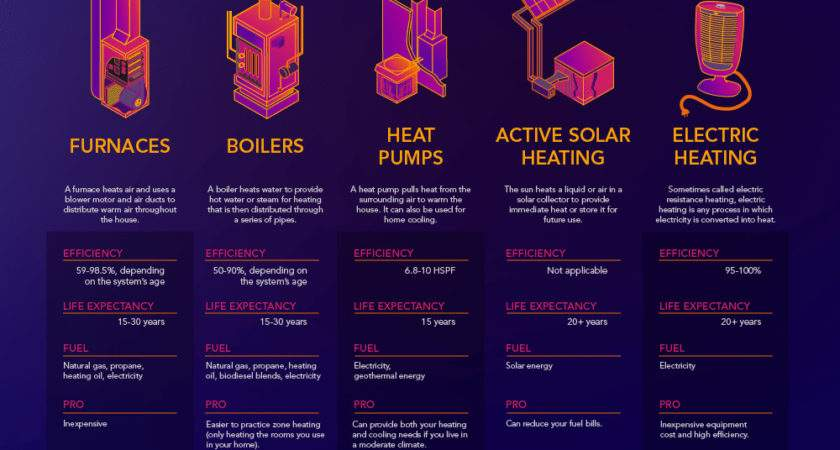 Types Heat Sources Heating Systems Holland