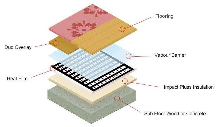Under Laminate Heating Systems Carbon Film Element